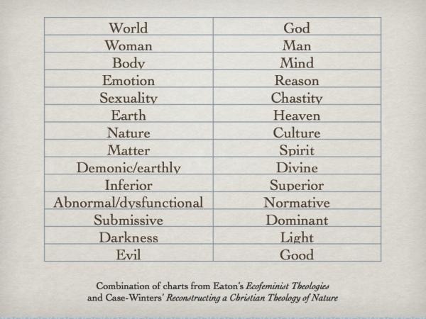 Dualism Chart